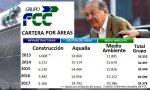 Los españoles de FCC ser rebelan contra la gestión de Slim