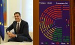 Sánchez confirma 'oficialmente' la fragilidad de gobernar con 84 diputados