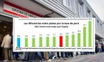 La maldición del paro: España duplica la media europea, en el furgón de cola