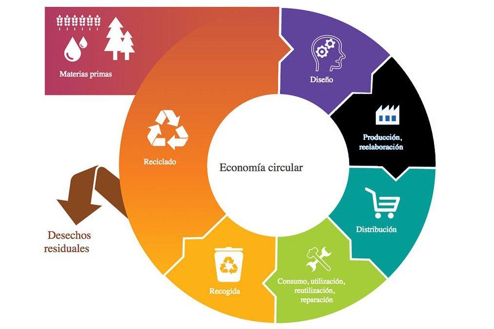 La economía circular es un nuevo modelo distinto al lineal, que impera actualmente