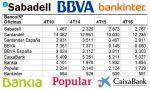 Las sucursales continúan siendo vitales para la banca en España, a pesar de la digitalización: 18.193 oficinas