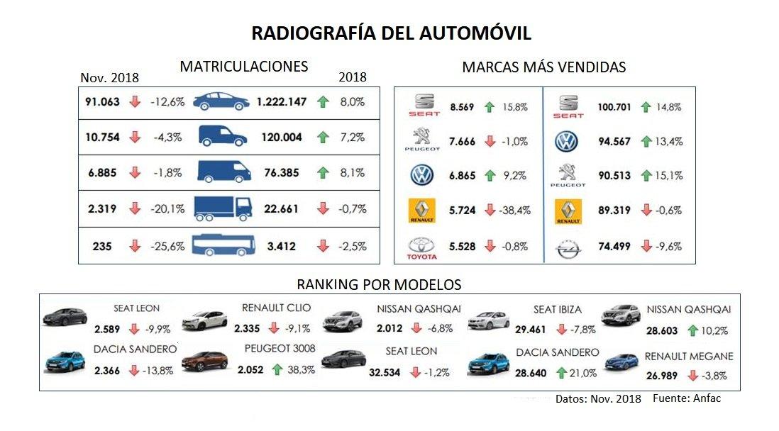 La prohibición de Ribera perjudica ya a la venta de coches, que cae un 12,6% en noviembre y acumula tres meses de caídas.