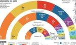 Ciudadanos, PP y PSC solo obtendrían 61 representantes y no pueden contar con los ocho de los Comunes