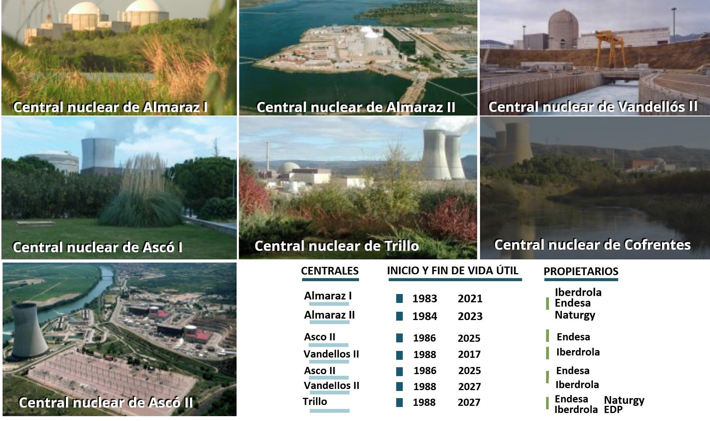 Ribera no encuentra el recambio a la energía nuclear y aviva la guerra entre Endesa, Iberdrola y Naturgy.