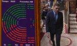 Sánchez fracasa: no logra sacar adelante sus primeros Presupuestos