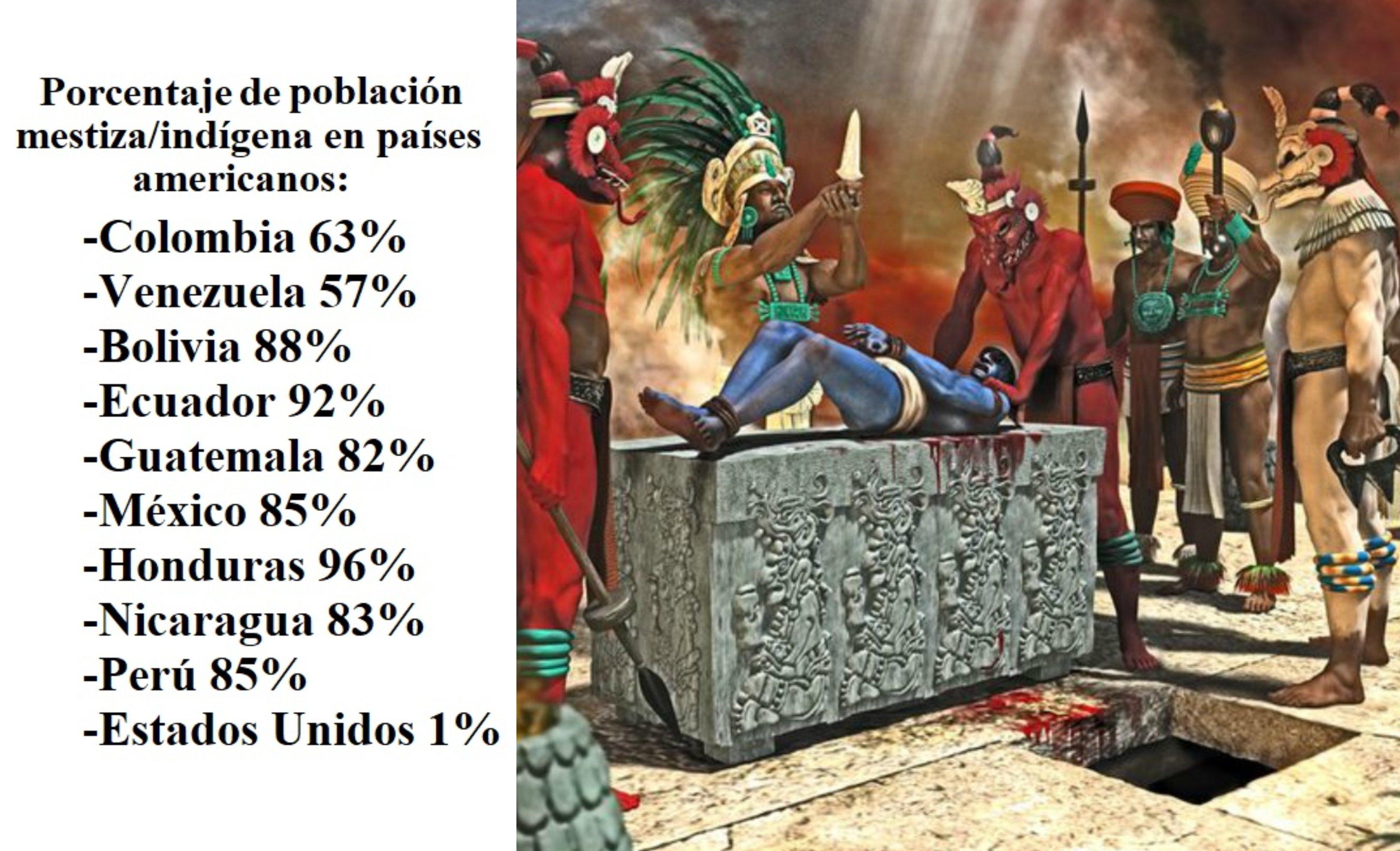 Porcentaje de población mestiza/indígena. México. No existe la raza anglo-india pero sí existe la raza hispana