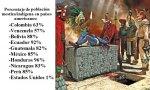 Porcentaje de población mestiza/indígena