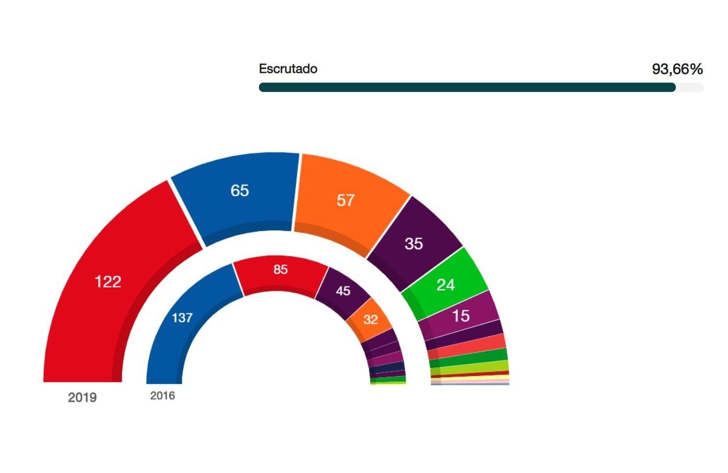 Sánchez podrá gobernar con Podemos y con ERC… y con mayoría en el Senado