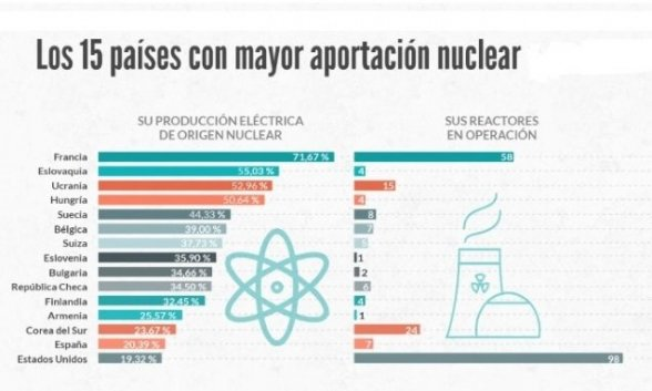 paises nuclear