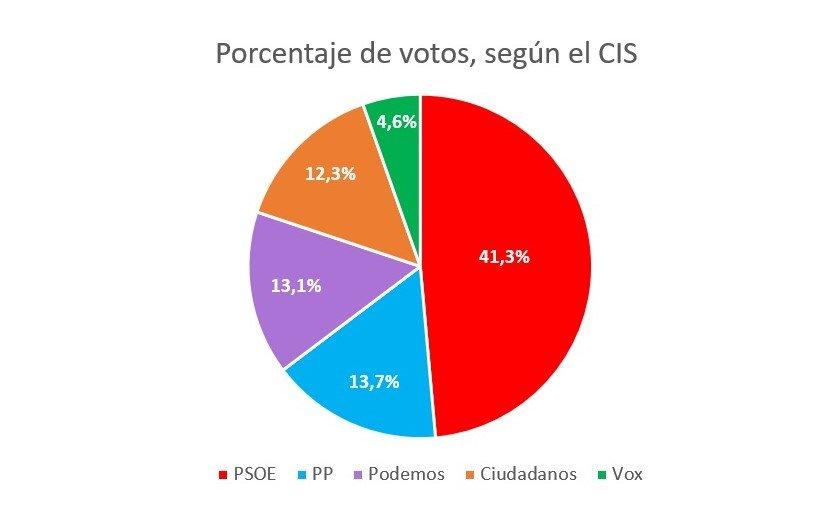 Porcentaje de votos, según el barómetro del CIS de julio. Creérselo depende de usted.