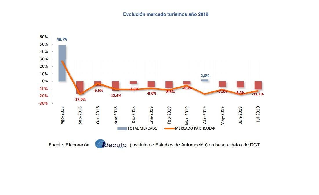 La venta de turismos no levanta cabeza y acumula ya demasiados meses en negativo