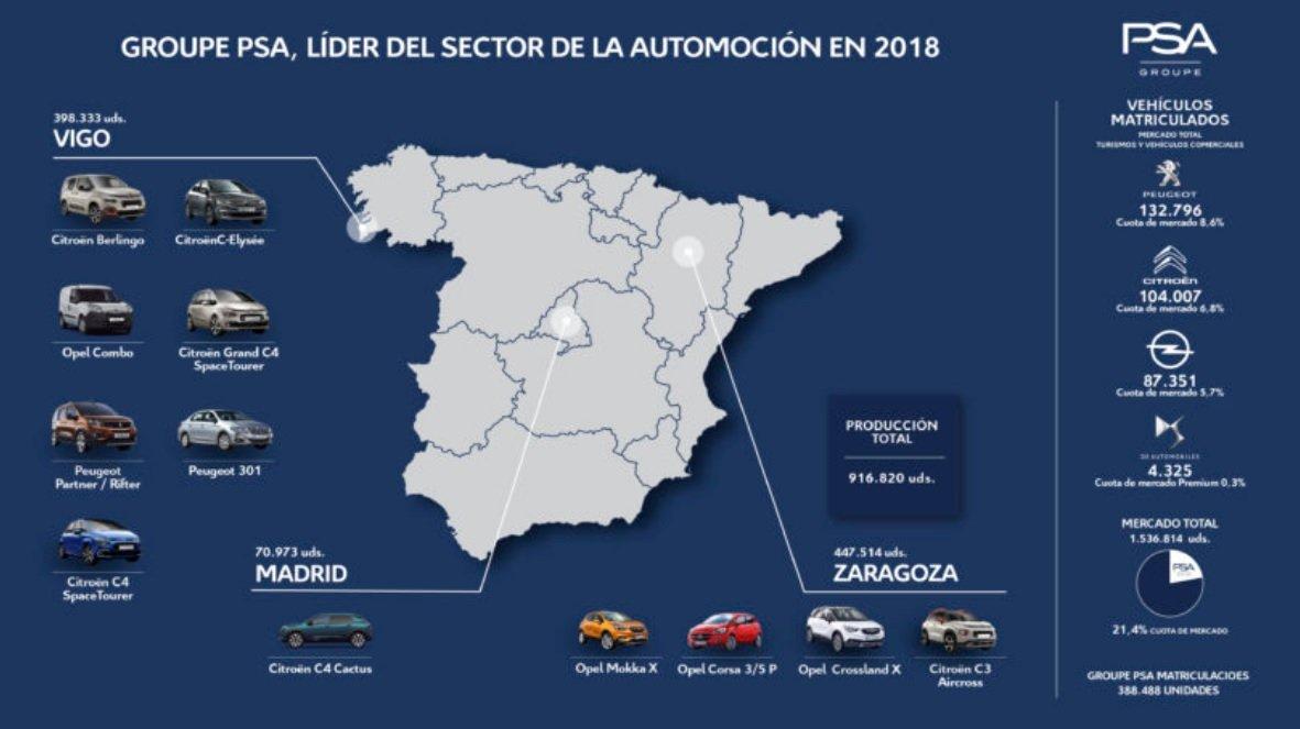 Producción y matriculación de vehículos del grupo PSA en España en 2018