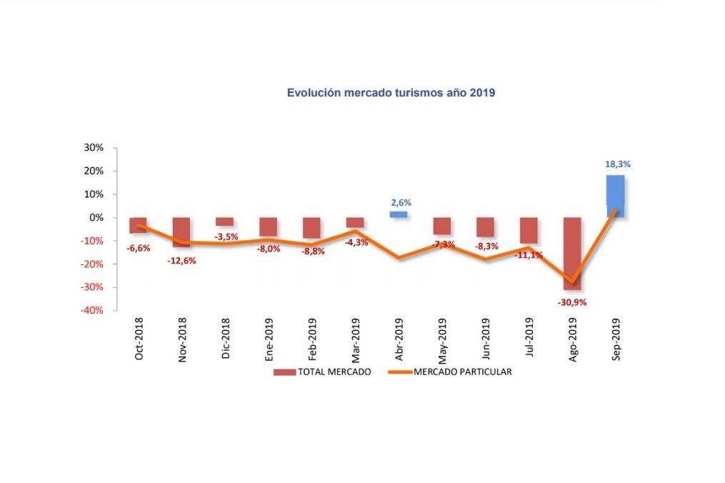 Las matriculaciones suben un 18,3% en septiembre, una alegría dada la tónica de caídas de los últimos 12 meses