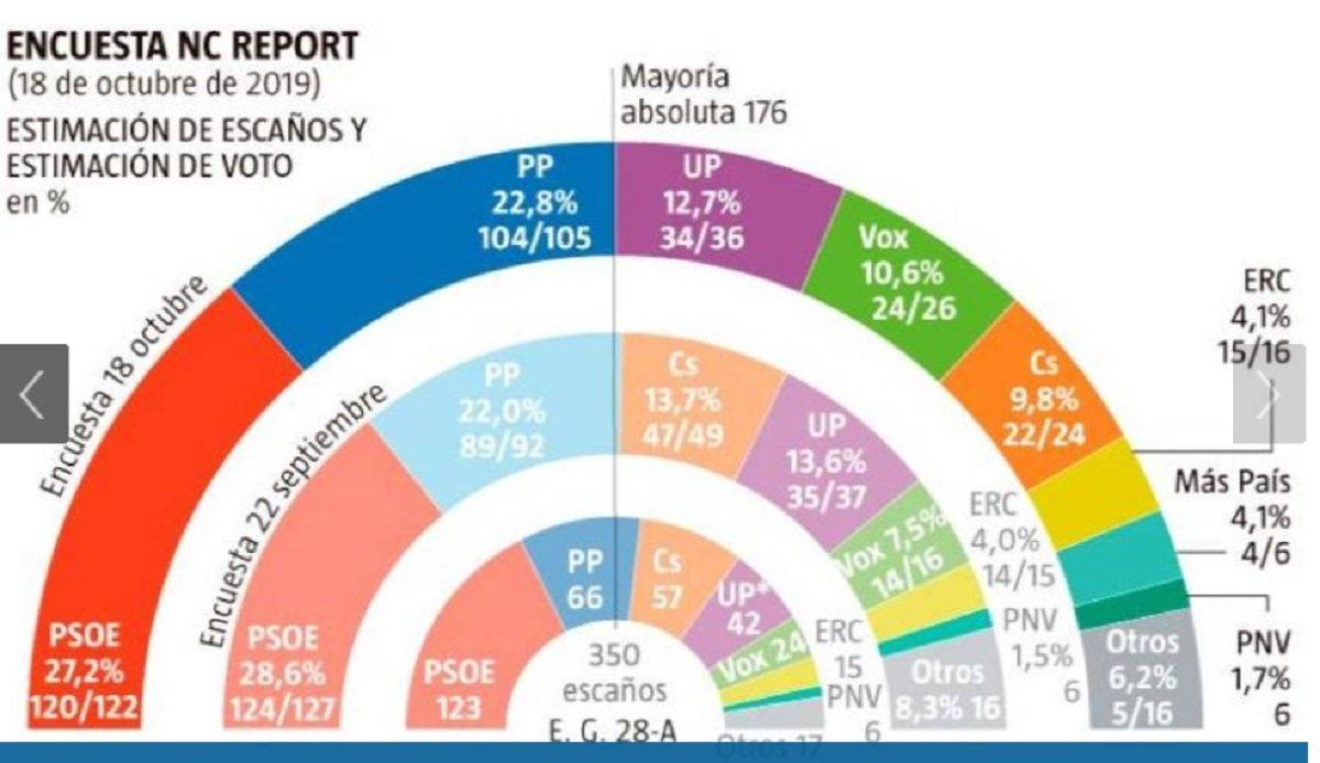 La encuesta de NC Report para 'La Razón' también apuesta por la gran coalición PSOE-PP