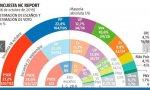 La encuesta de NC Report para La Razón también apuesta por la gran coalición PSOE-PP