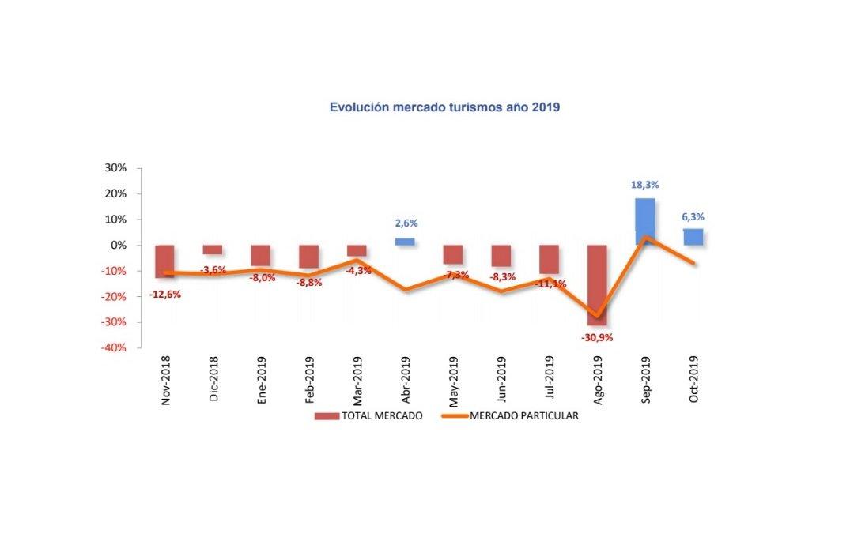 Las ventas de turismos suben un 6,3% en octubre, casi tres veces menos que en septiembre