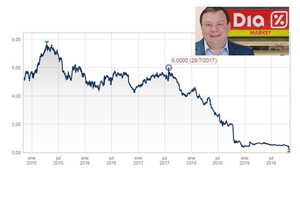 La cotización de DIA continúa en caída libre...