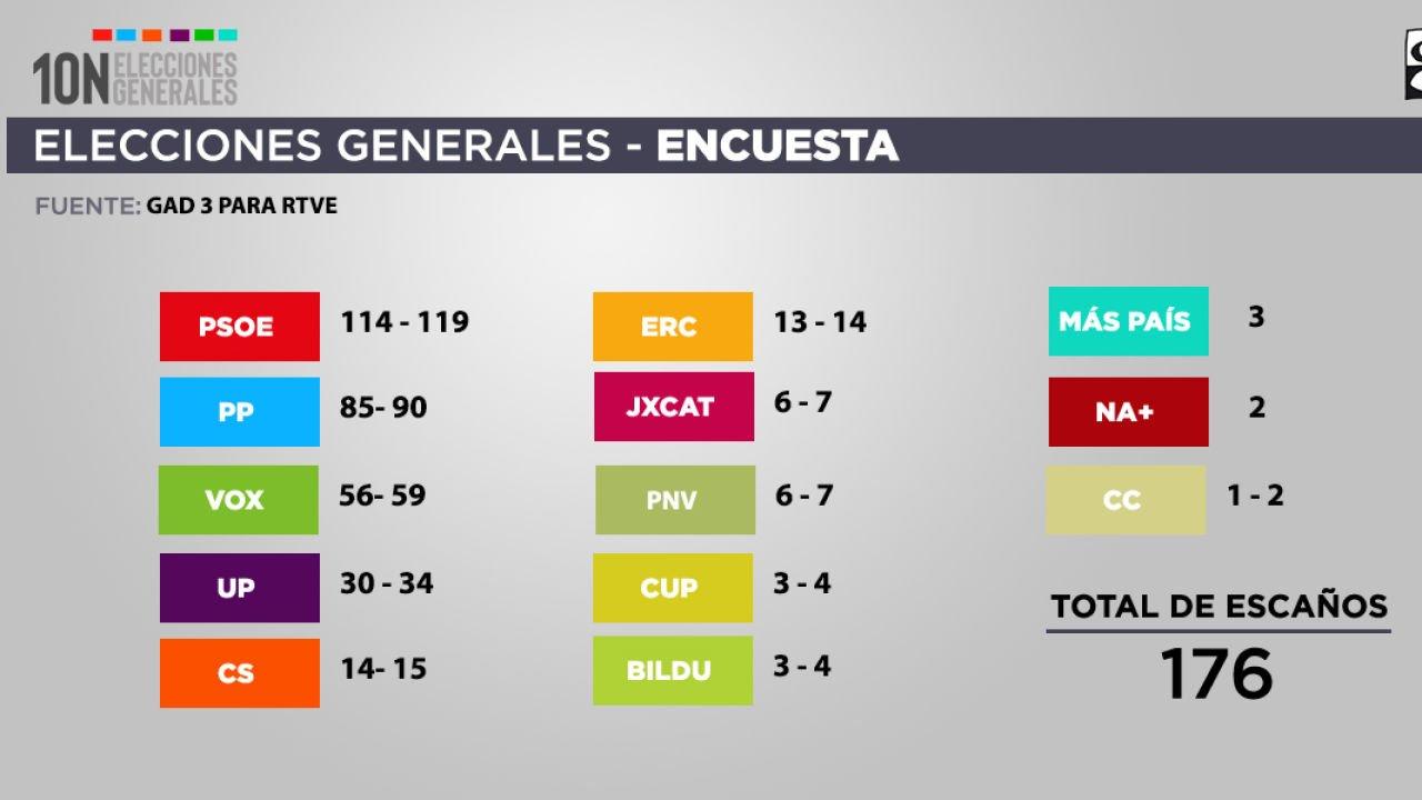 Resultados del sondeo realizado por GAD 3 para las cadenas públicas entre el 25 de octubre y el 10 de noviembre