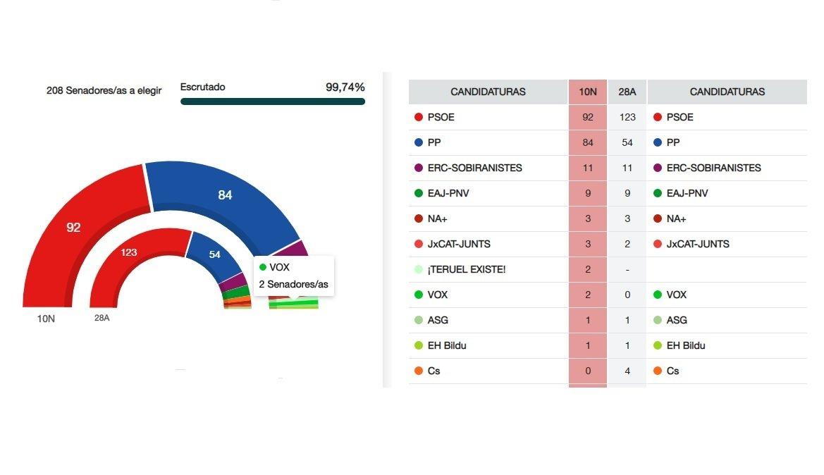 Resultados de las elecciones generales del 10-N en el Senado