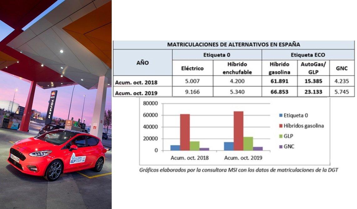 Un vehículo de autogas y las cifras de matriculaciones de los diez primeros meses de vehículos alternativos