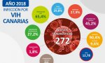 Infografias IVH Canarias 2018