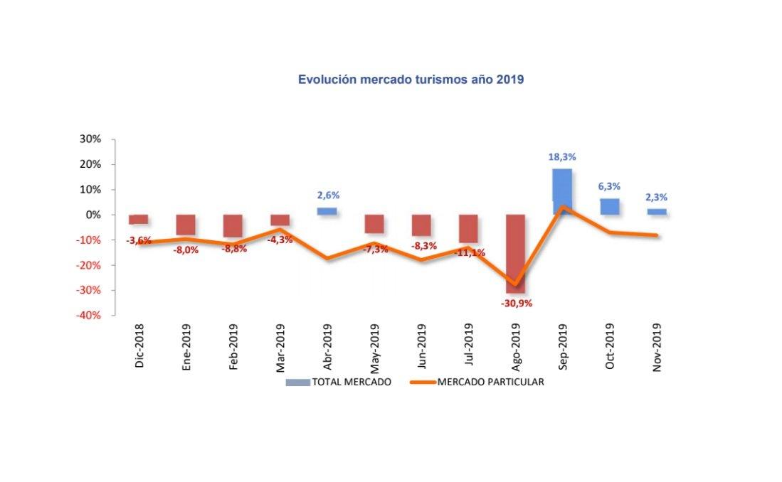 Las matriculaciones de turismos suben ligeramente en noviembre, pero no en el canal de particulares