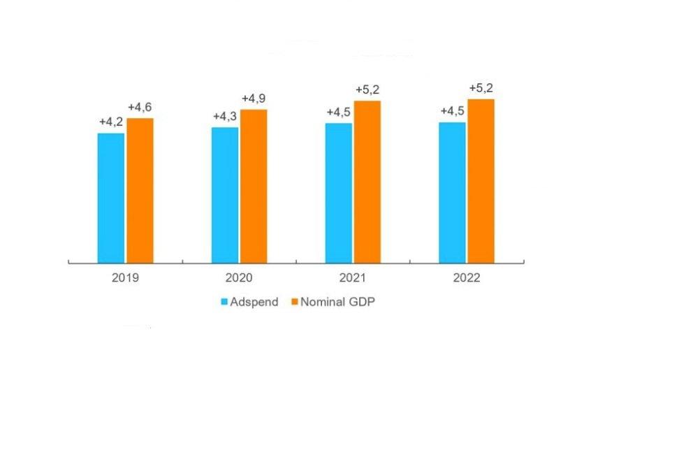 Inversión publicitaria mundial y crecimiento del PIB en los próximos años