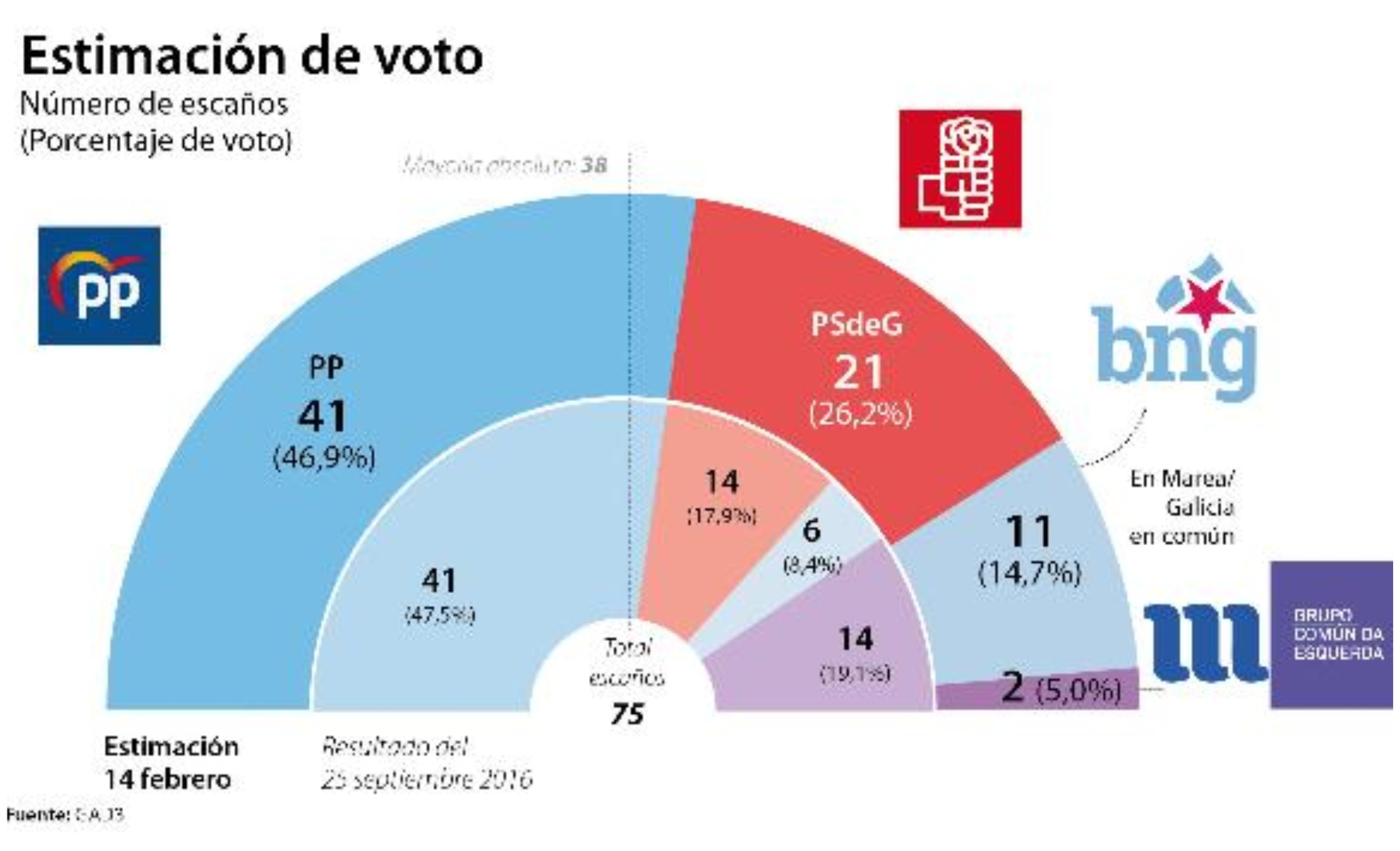 Encuesta 'ABC'. El PP arrasa en Galicia con mayoría absoluta y el PNV podrá permitirse elegir socio de Gobierno en el País Vasco