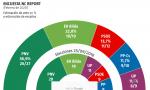 Sondeos La Razón. En Galicia, Feijoó puede perder la mayoría absoluta y entra Vox. Cataluña: ERC arrasa y Cs se desploma. En Euskadi, el PNV suma con los socialistas