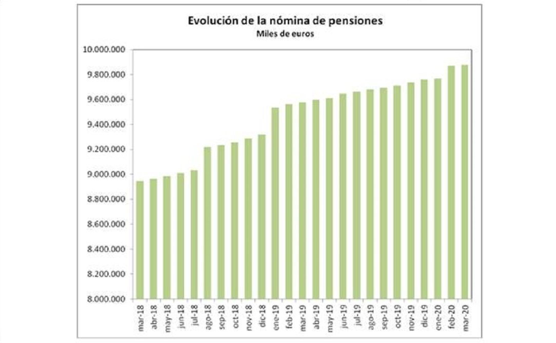 La nómina de pensiones contributivas se acerca cada vez más a los 10.000 millones