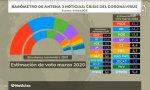 Barómetro de Antena 3 Noticias tras la crisis del coronavirus