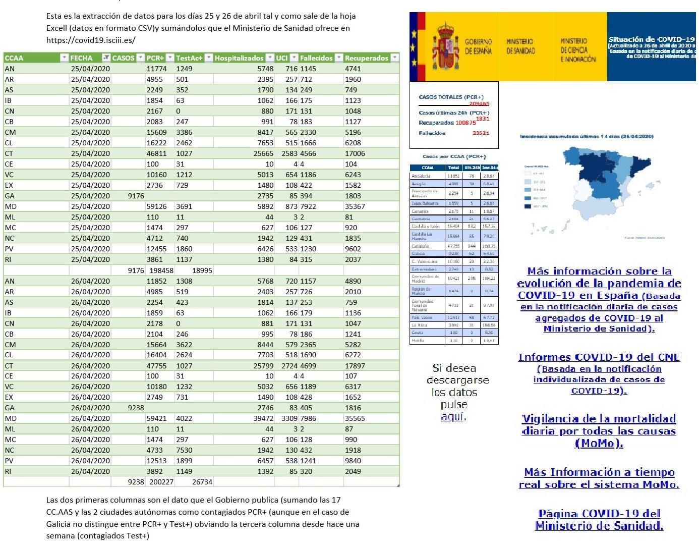Datos oficiales y ocultados por Sanidad