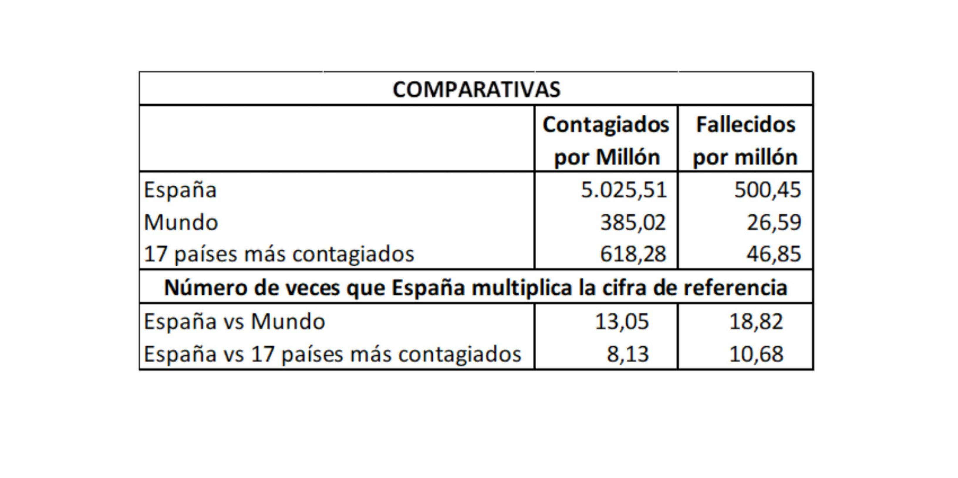 El megadesastre Sánchez: España supera los 5.000 contagiados y los 500 fallecidos por millón de habitantes