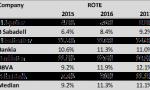 Santander, la mejor rentabilidad sobre recursos propios (según ROTE)