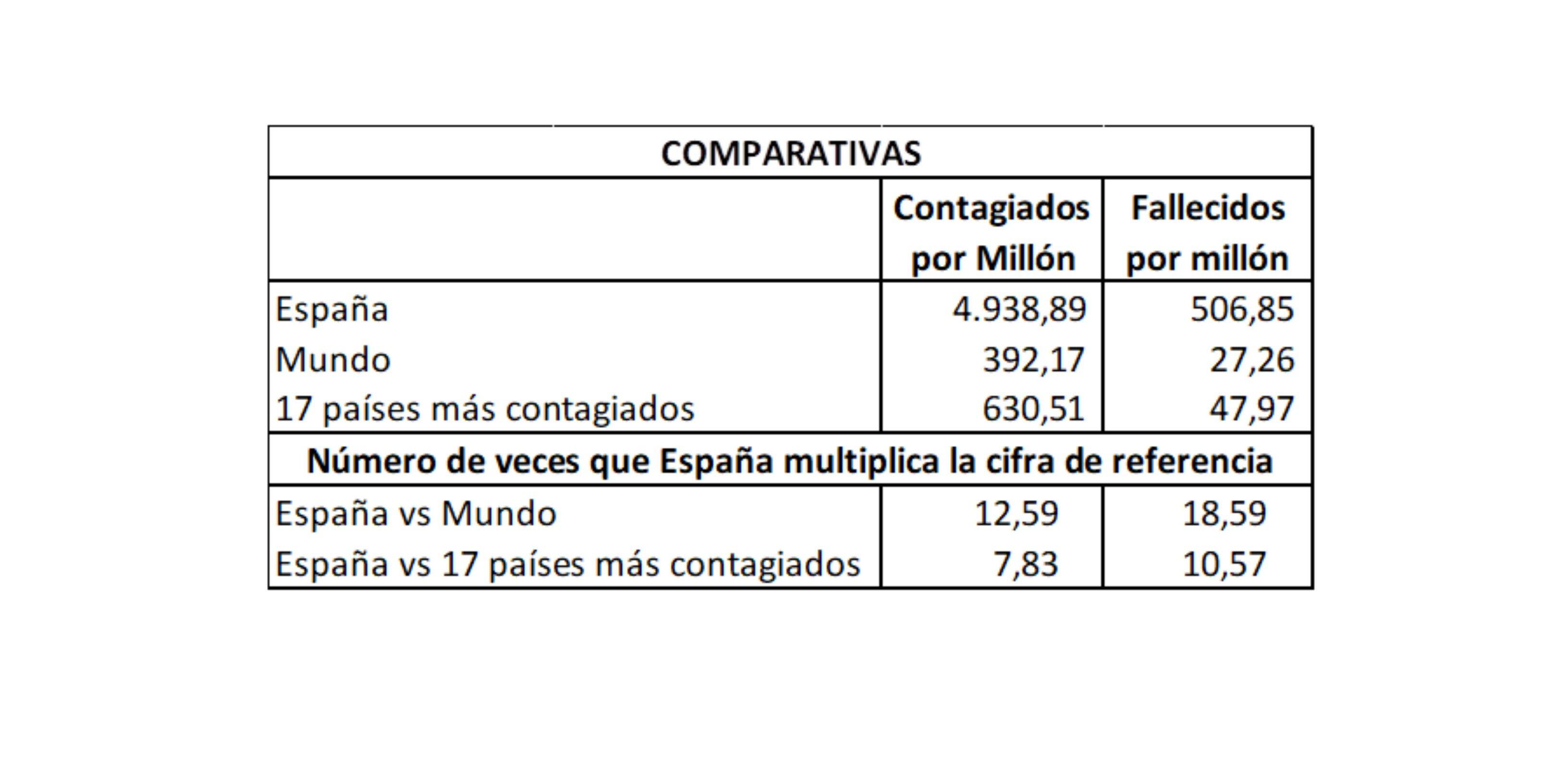 Mientes Sánchez, y tú lo sabes lo cierto es que el coronavirus continúa avanzando en España