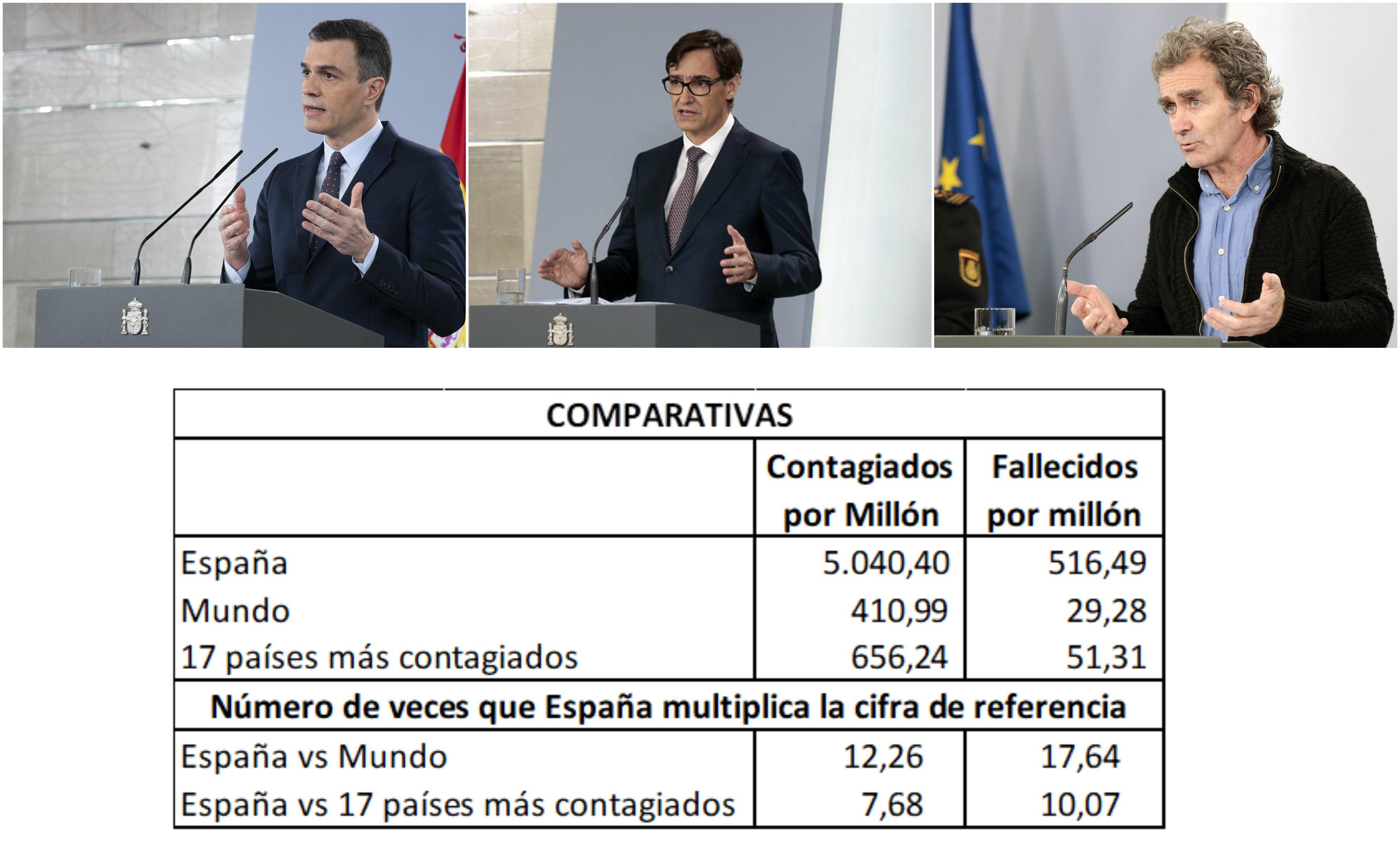 Coronavirus. La desastrosa gestión del Gobierno ha provocado más muertes en España que en ningún otro país