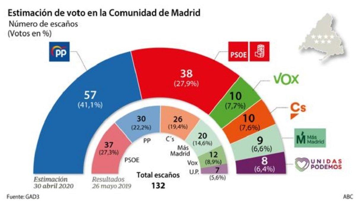 En el futuro, al menos en Madrid, Casado tendrá que elegir entre Vox y Ciudadanos