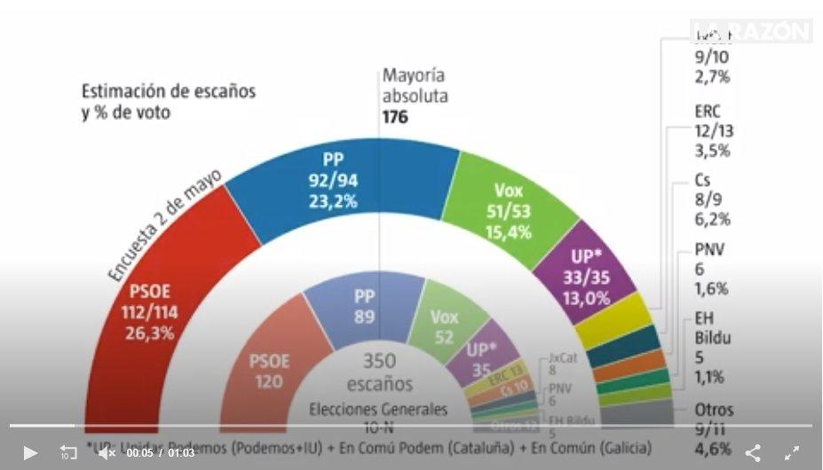 Según una encuesta de La Razón el PSOE pierde 6 escaños y el PP sólo sube entre 3 y 5. Lo más sorprendente: Podemos mantiene sus 35 diputados