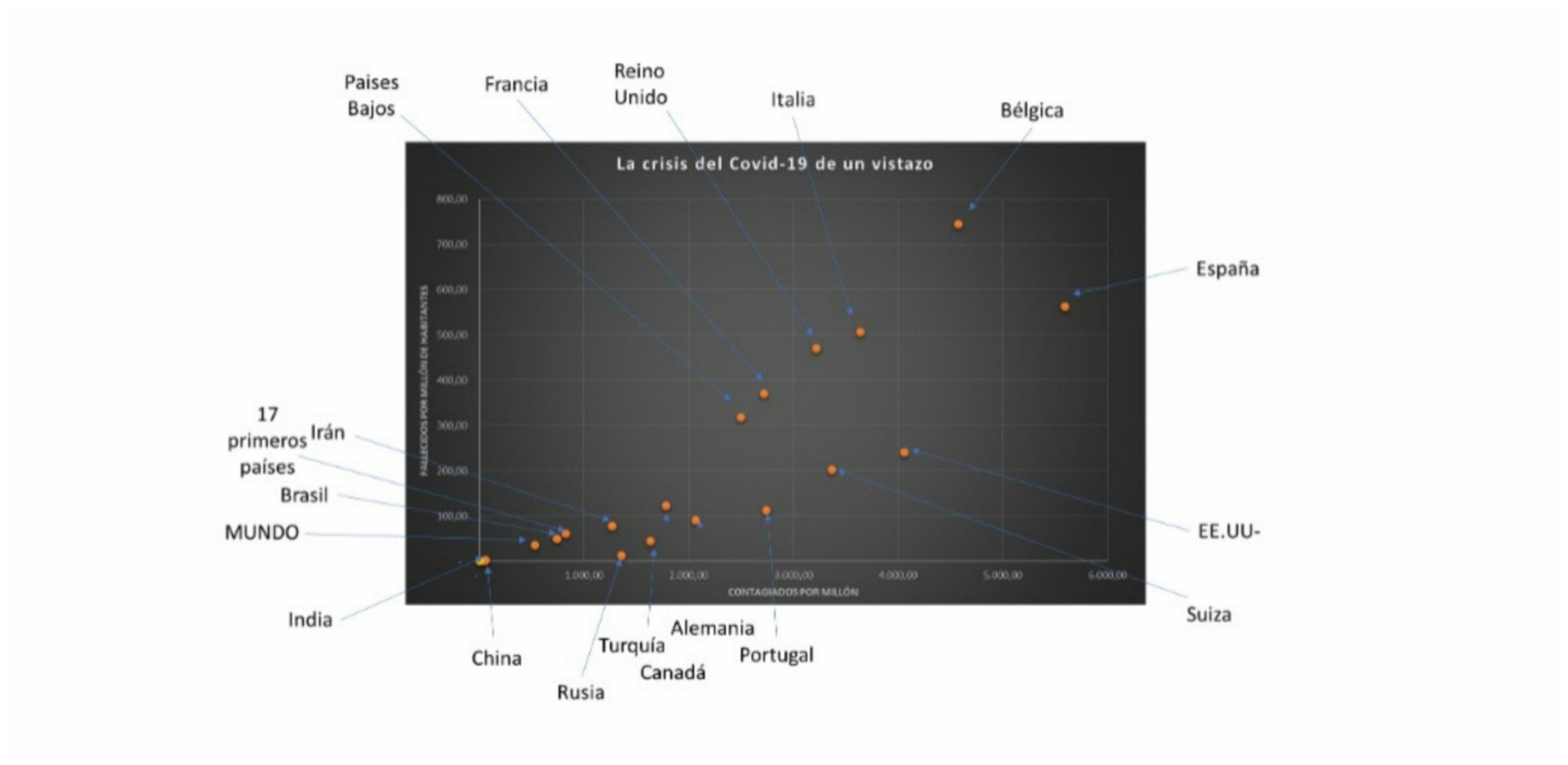(Gráfico elaboración propia) El desastre Pedro Sánchez aún nos mantiene a la cabeza del mundo… en muertos