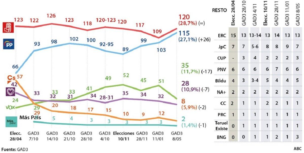 Vuelve el bipartidismo: suben PSOE y PP; bajan VOX, Podemos y Ciudadanos