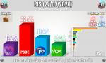 Gráfico CIS electomania.es