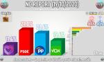 Cuadro de Electomanía sobre la encuesta de NC Report para La Razón