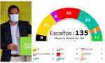 El gráfico de electomania.es recoge los 11 escaños conseguidos por Vox, la formación de Garriga