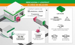 Datos Logifruit y Mercadona