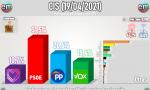 Encuesta del CIS de abril recogida por Electomanía