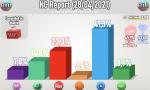 Gráfico de Electomanía de la encuesta de NC Report
