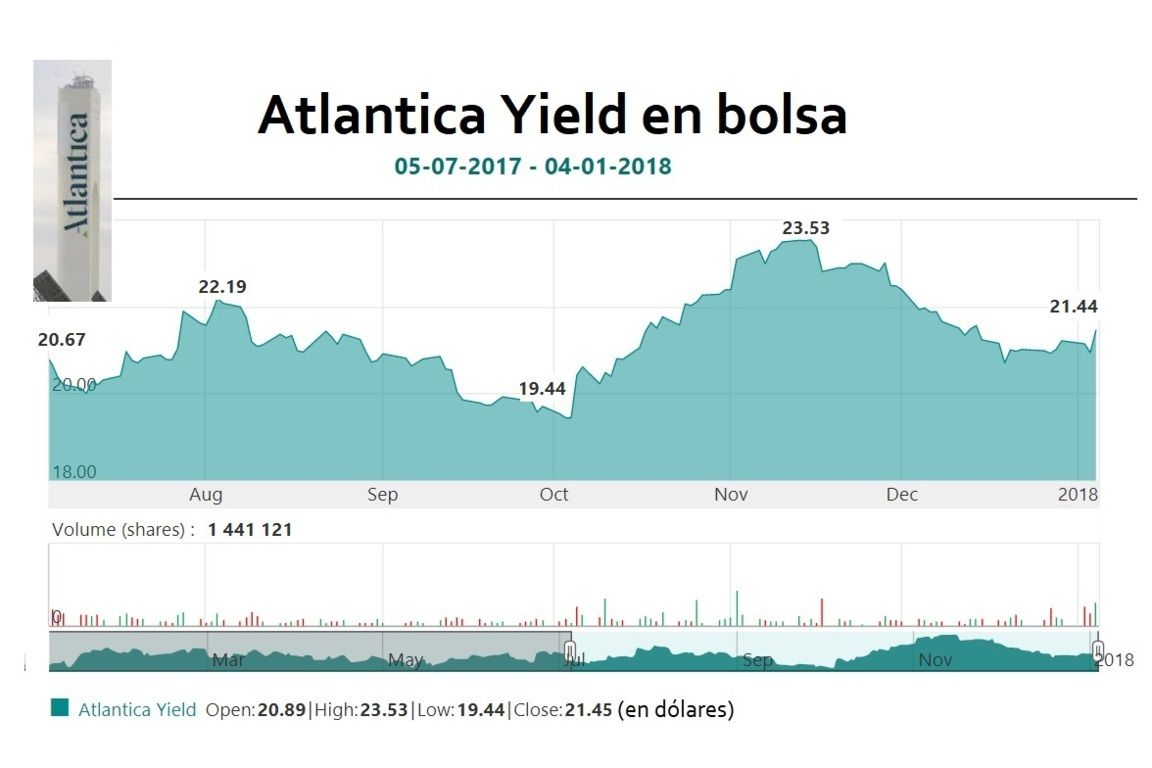 Alarma en Abengoa. Atlantica Yield cotiza tres dólares por debajo del precio pactado con Algonquin