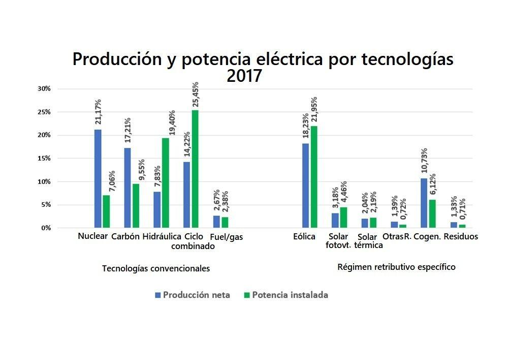 Las centrales nucleares son necesarias: aportan el 21,17% de la electricidad consumida