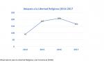 La cristofobia crece. La islamofobia subió tras los atentados de las Ramblas.